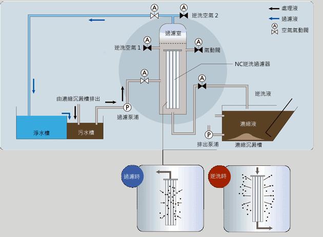超精密過濾装置 BAX 2