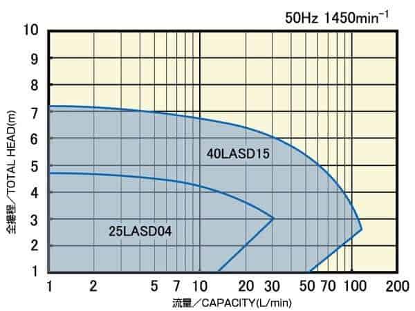 LASD/LAFD_氣液輸送泵浦 (可空抽) 1