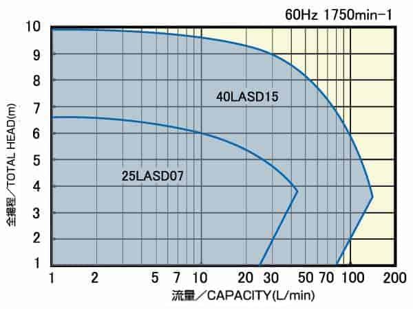 LASD/LAFD_氣液輸送泵浦 (可空抽) 2