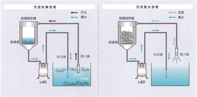 LAX液中掃除機-污泥脫水機 2