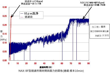 NAX-BF切削液過濾系統 2