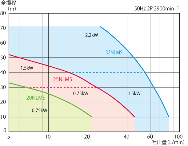 NLMS/NLMB_無軸封型製程用渦流泵浦 1