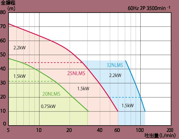 NLMS/NLMB_無軸封型製程用渦流泵浦 2