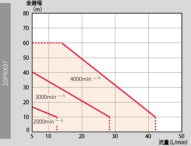 PNX_PM電機罐頭旋渦泵 1
