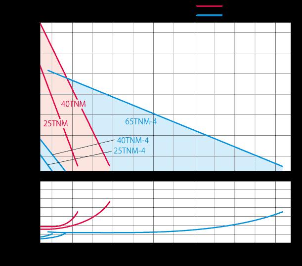 TNM_製程用渦流磁力式泵浦 1