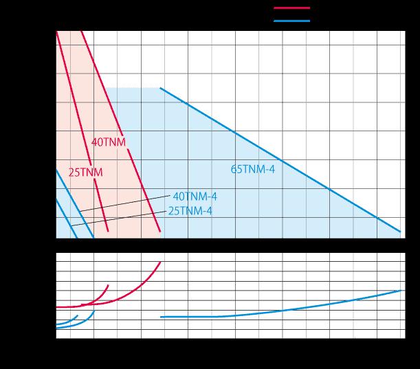 TNM_製程用渦流磁力式泵浦 2