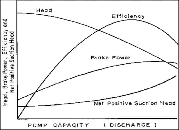 離心泵的特性曲線