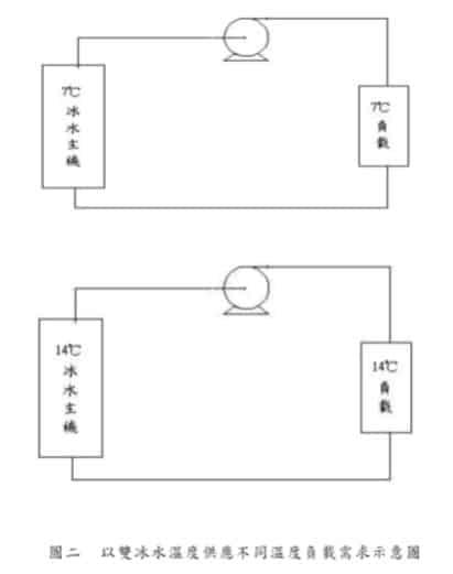 電子零組件製造業雙冰水系統 2