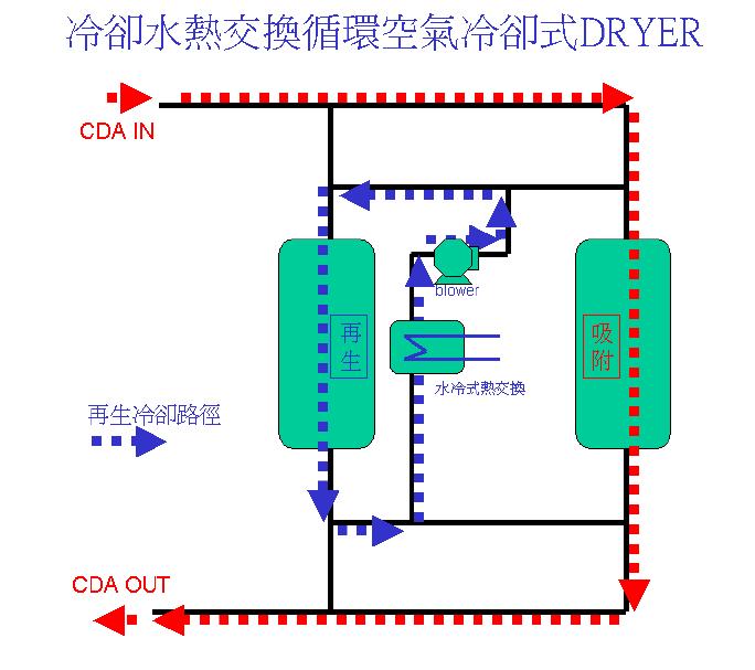 冷卻水熱交換循環空氣冷卻式Dryer