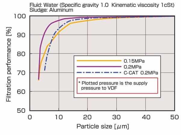 該圖顯示了VDF CL-100W型水力旋流器在各種供水壓力下從水中過濾鋁的性能結果。