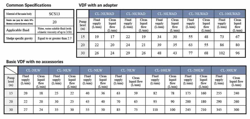 VDF旋風式分離器單位流量-6