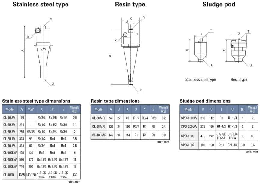 VDF旋風式分離器大小和尺寸-5