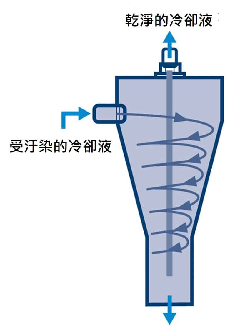 Nikuni VDF 旋風分離器 2