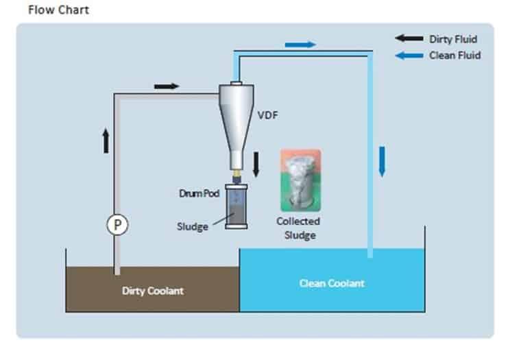 VDF旋風式分離器工作流程圖-8