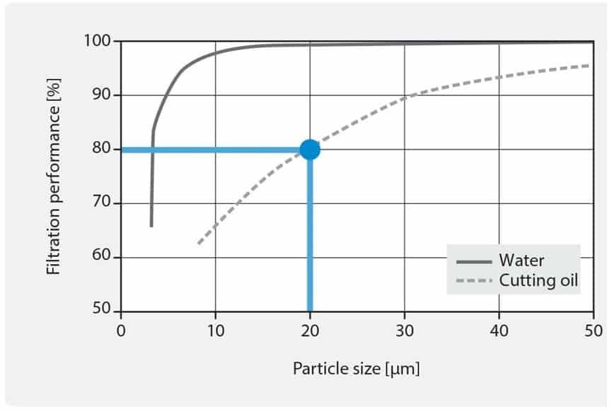 VDF旋風式分離器過濾效能-4