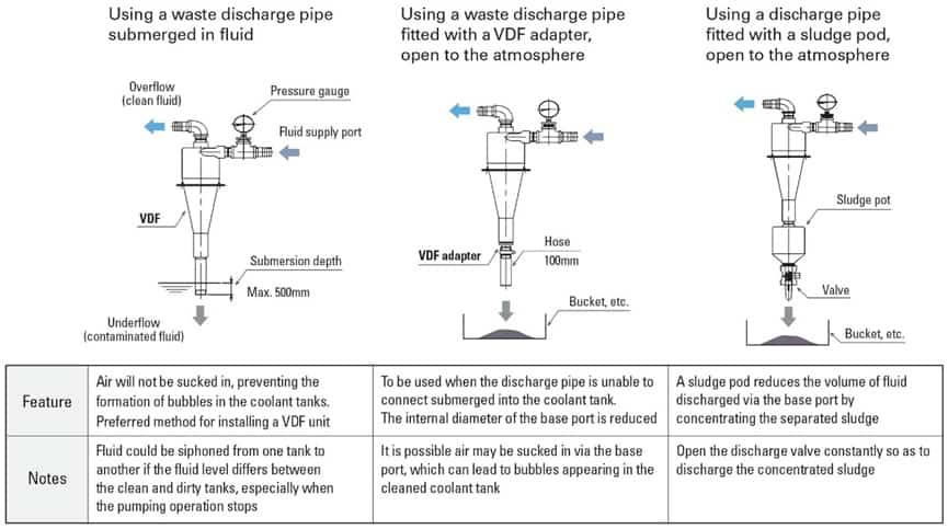VDF旋風式分離器,浸沒式,轉接器和污泥罐-7
