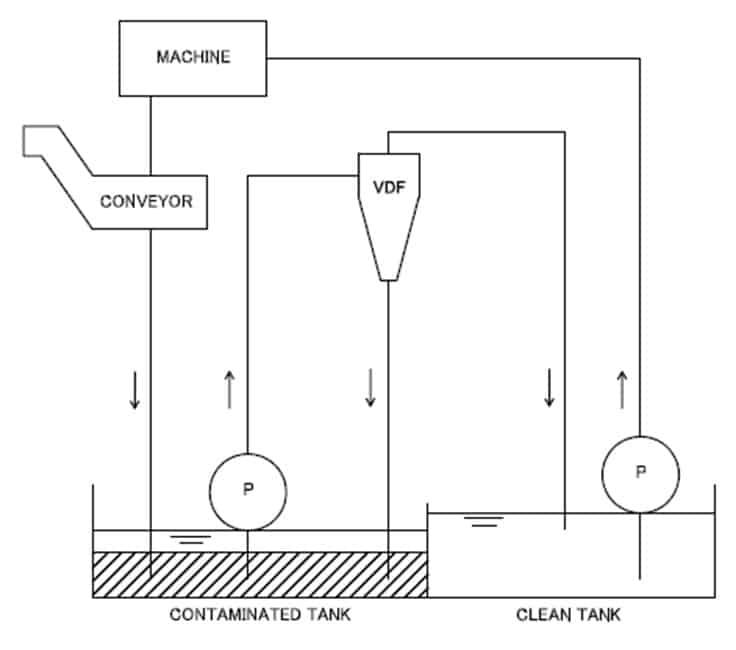 Nikuni VDF渦流式過濾器應用及解決方案 1