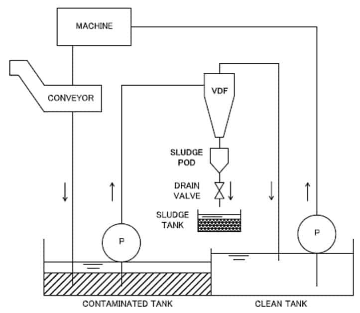 帶溢流的VDF用於機器冷卻液箱的過濾