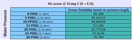 臭氧在水中的溶解度 1