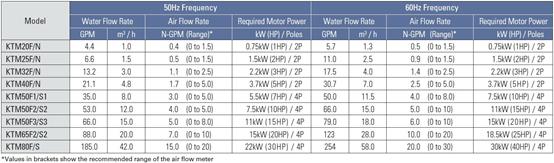 KTM微氣泡產生器性能表