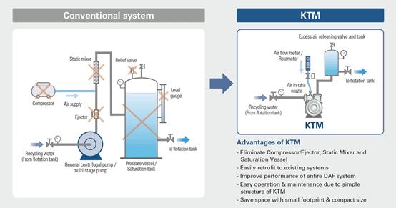 NIKUNI-KTM-VS傳統的DAF加壓浮除系統