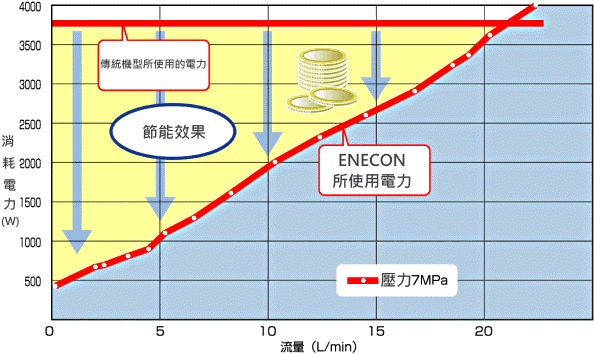 高壓冷卻系統 ENECON CYBER 4
