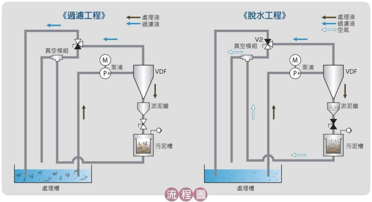 污泥脱水機-SLX能付過濾装置 1