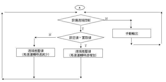 冰、熱水輸送泵浦系統控制流程圖