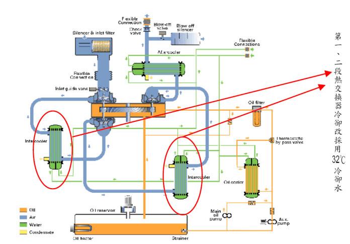 離心式空壓機內部流程圖