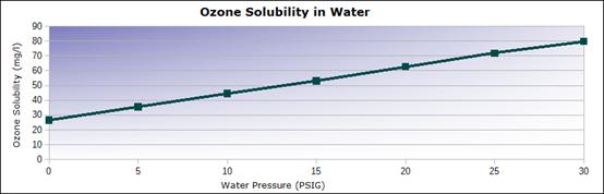 壓力會對臭氧在水中的溶解度產生顯著影響
