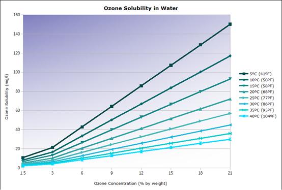 溫度和臭氧濃度對臭氧在水中溶解度的顯著差異