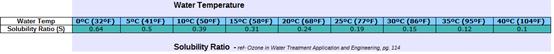 臭氧溶解度比率